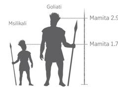 Mo Goliati wawonekiyanga kuyeruzgiya ndi msilikali