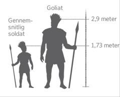 Kæmpen Goliats højde sammenlignet med en gennemsnitlig soldats