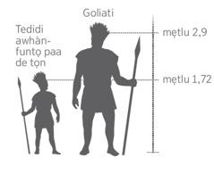 Tedidi Goliati asuka lọ tọn yijlẹdo tedidi awhànfuntọ de tọn go to paa mẹ