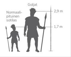 Kuva Goljatista verrattuna normaalipituiseen sotilaaseen