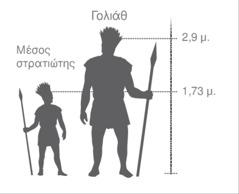 Απεικόνιση σε σμίκρυνση του γίγαντα Γολιάθ σε σύγκριση με έναν μέσο στρατιώτη