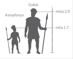 Akɛ Goliat kwɔlɛ miito asraafonyo kwɔlɛ he