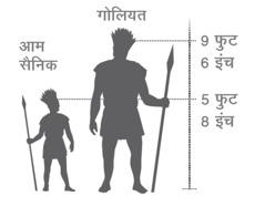 गोलियत और एक आम सैनिक की लंबाई की तुलना
