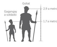Ti katayag ti gagangay a soldado no ikompara iti higante a ni Goliat