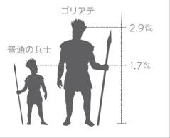 巨人ゴリアテと普通の兵士の身長の比較図