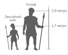 Схематичне зображення звичайного воїна іГоліафа