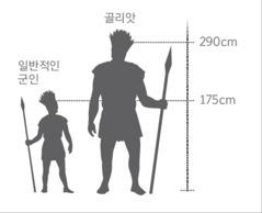 거인 골리앗과 일반 군인의 키를 비교한 그림