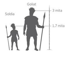 Piksa bilong Goliat na wanpela soldia