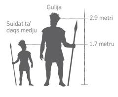 Mudell żgħir tal-ġgant Gulija mqabbel ma' suldat ta' daqs medju