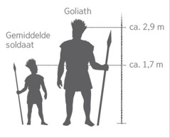Een schaalmodel van de reus Goliath vergeleken met een gemiddelde soldaat