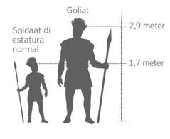 Un pintura cu ta mustra con halto Goliat por tabata compara cu un soldaat di estatura normal