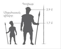 Հսկա Գողիաթի և միջին հասակի զինվորի համեմատական պատկերը