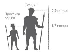 Приказ Голијатове висине у односу на просечног војника