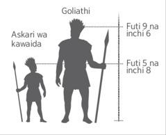 Kipimo cha kisasa kinachoonyesha urefu wa jitu Goliathi kulinganisha na askari wa kawaida