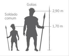 Uma escala compara a altura de Golias com a de um soldado comum