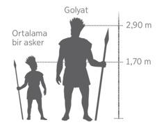 Dev Golyat'ı normal boydaki bir askerle karşılaştıran ölçekli resim
