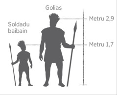Komparasaun entre Golias nia altura ho soldadu sira seluk