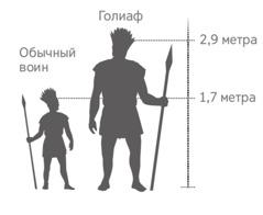 Рост Голиафа по сравнению с ростом обычного воина