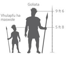 Vhulapfu ha Goliata vhu tshi vhambedzwa na vhulapfu ha maswole