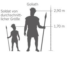 Goliath im Größenvergleich zu einem durchschnittlich großen Soldaten