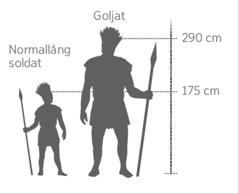 En skalenlig bild av jätten Goljat bredvid en normallång soldat