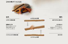 古代にも現代にも,2本の棒が1つになる