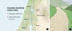 Mapa se šesti útočištnými městy, která byla v Izraeli, a dobře udržovaná cesta