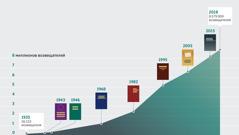 На графике представлены рост числа возвещателей с 1935года и пособия для изучения, выпущенные с 1943года до наших дней