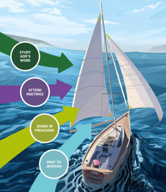 Four essential activities that put us in the path of God's spirit are all pointing to the sails on a sailboat. Study God's Word; attend meetings; share in preaching; pray to Jehovah.