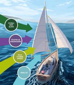 Čtyři základní činnosti, při kterých na nás působí Boží duch, směřují do plachet plachetnice. Studuj Boží slovo; účastni se shromáždění; mluv o dobré zprávě; modli se