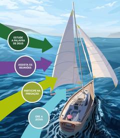 Os quatro passos essenciais que nos colocam na direção do espírito santo apontam para as velas de um barco. Estudar a Palavra de Deus; assistir às reuniões; participar na pregação; orar a Jeová.
