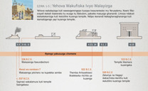 Yehova Wakufiska Ivyo Walayizga