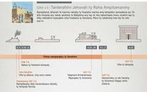 Tanterahini-Jehovah ty Raha Ampitamaniny