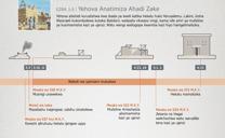 Yehova Anatimiza Ahadi Zake