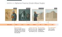 Nẹhemia Yiwanna Sinsẹ̀n-Bibasi Nugbo