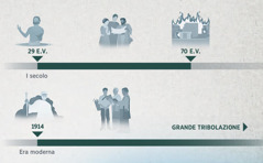 Una linea del tempo mostra l'anno di buona volontà dal 29 fino al 70 e dal 1914 fino alla grande tribolazione