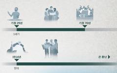 기원 29년부터 70년까지 지속되었고 1914년부터 큰 환난 때까지 지속될 선의의 해를 보여 주는 연대표