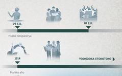 Ekrafiko yooniheryaka eyaakha ya 29 E.K. ophiyerya 70 E.K. nave ovinyerya 1914 ophiyerya yoohooxa etokotoko