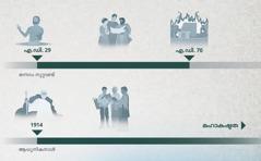 എ.ഡി. 29 മുതൽ എ.ഡി. 70 വരെയും 1914 മുതൽ മഹാകഷ്ടത വരെയും ഉള്ള പ്രസാദവർഷത്തിന്റെ സമയരേഖ