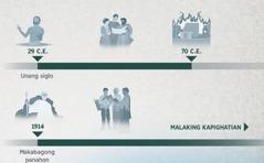 Timeline ng taon ng kabutihang-loob na nagsimula noong 29 C.E. hanggang 70 C.E., at mula 1914 hanggang sa malaking kapighatian