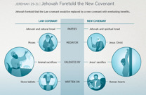 Jehovah Foretold the New Covenant