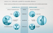Jéhovah a prédit la nouvelle alliance