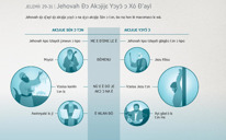 Jehovah Ðɔ Akɔjijɛ Yɔyɔ̌ ɔ Xó Ð'ayǐ