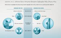 Jehova Buru Amụma Banyere Ọgbụgba Ndụ Ọhụrụ Ahụ