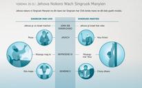 Jehova Nokoro Wach Singruok Manyien