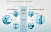Jeová predisse o novo pacto