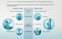 Yehova Wakayowoyerathu za Phangano Liphya