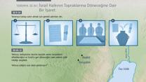 İsrail Halkının Topraklarına Döneceğine Dair Bir İşaret