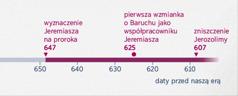 Wykres przedstawiający, kiedy Jeremiasz został prorokiem, kiedy Baruch zaczął go wspierać ikiedy zniszczono Jerozolimę