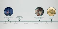 Timeline a mangipakita iti pannakasakup ti Babilonia, ti ipapatay ni Alejandro a Dakkel, ni Pedro idiay Babilonia, ken dagiti rebba ti Babilonia